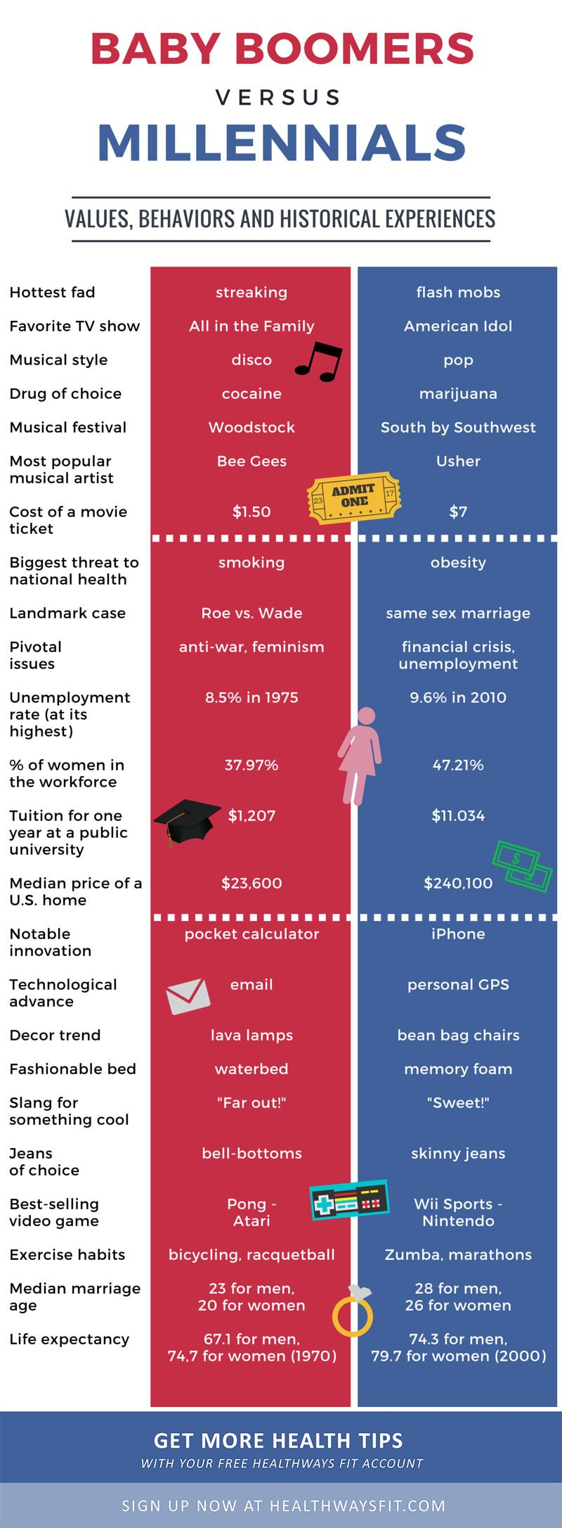 Baby Boomers vs. Millennials Infographic | We