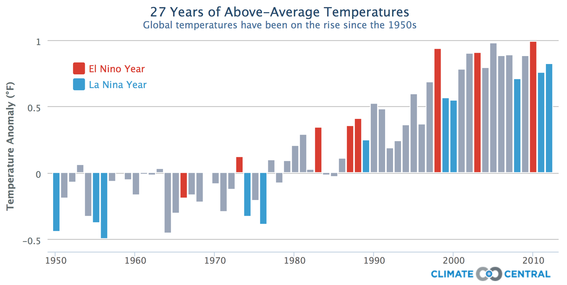 Global Mean Temperature Chart