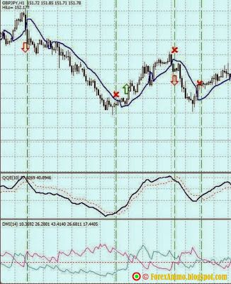 Gann Hilo And Dmi Trading System