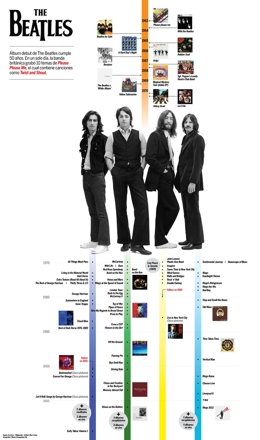 This Is Pretty Cool The Orange Timeline Represents Discography Of Beatles As A Band Whereas Different Colored Timelines Underneath Represent