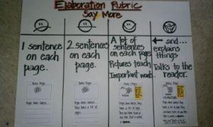 elaboration rubric