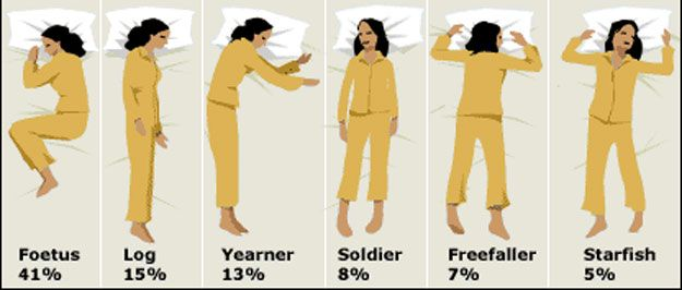 Sleeping Position It S Effect On Posture And Height Increase Health Pictures How To Grow Taller Sleeping Positions