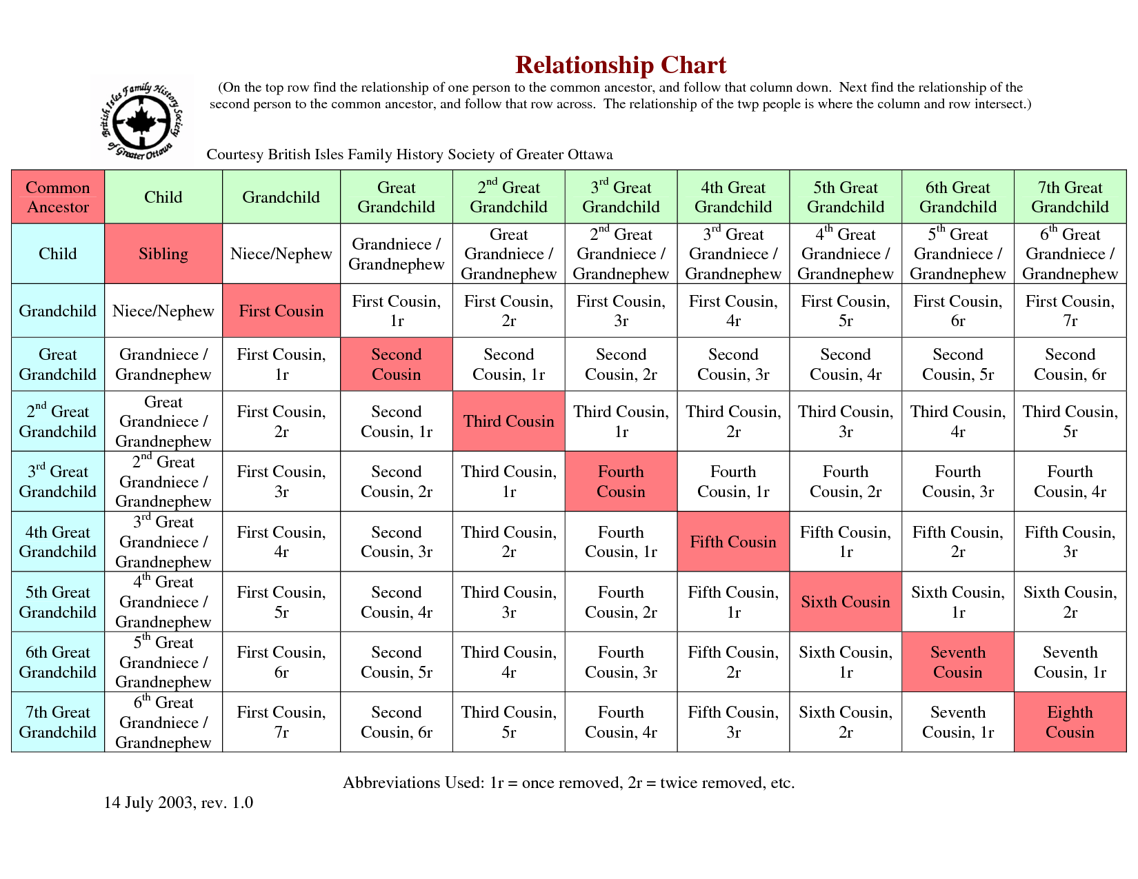 genealogy relationship chart ancestry tree