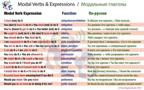 Materials Learn English Learn Russian English Study