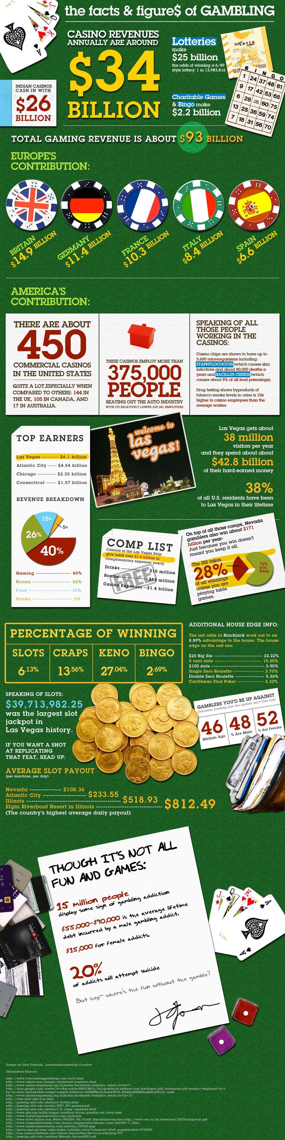 Casino slot statistics