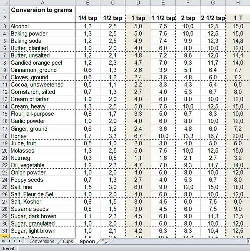 Cooking Measurement Conversion Chart  Teaspoon And Tablespoon To