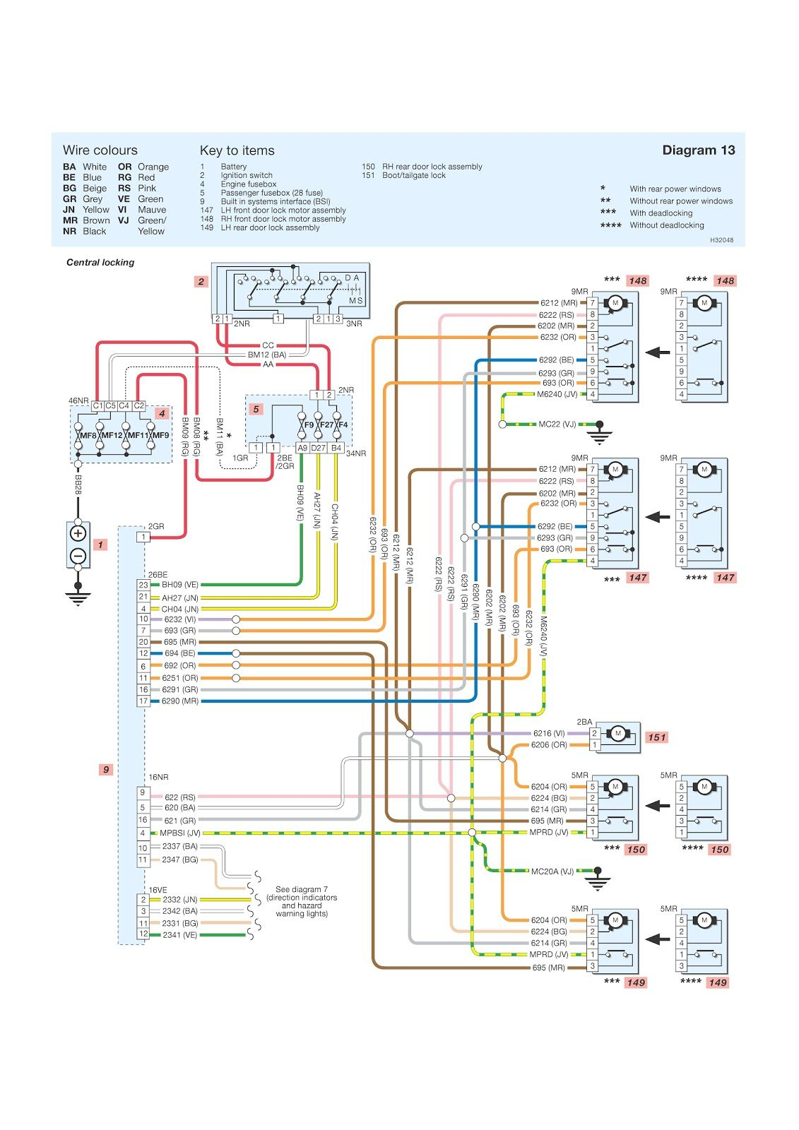 peugeot expert wiring faults wiring diagram for you peugeot expert central locking wiring diagram [ 1131 x 1600 Pixel ]