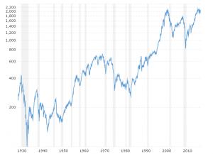 S P 500 90 Year Historical Chart Chart Interactive Charts Historical Data