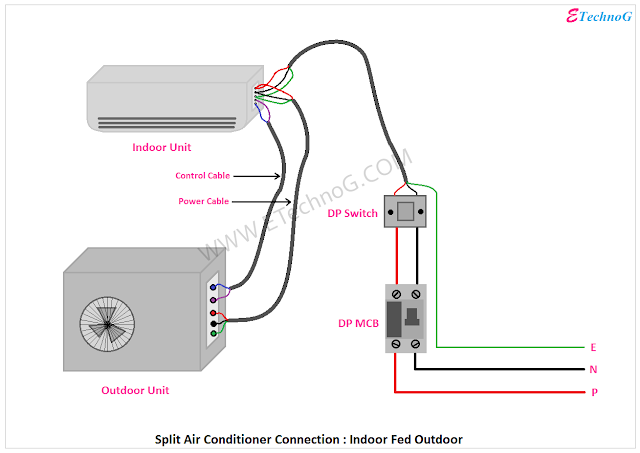 Air Conditioner Connection