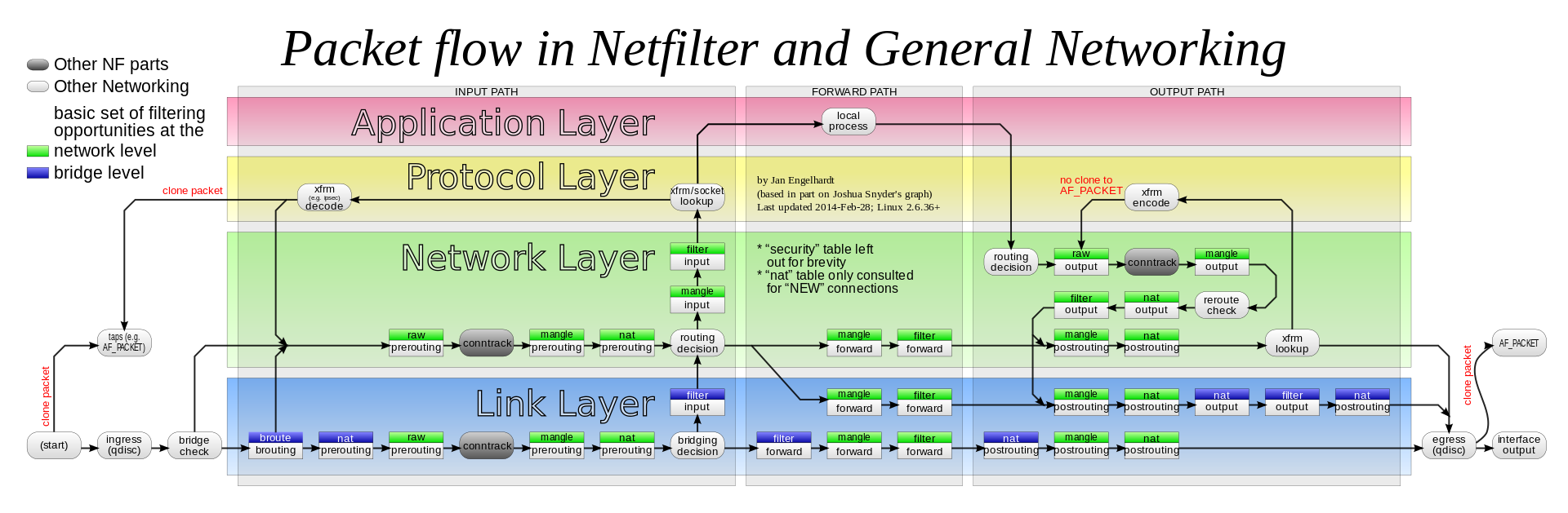 From Wikiwand Packet Flow Paths Packets Start At A Given Box And Will Flow Along A Certain Path Depending On The Circumstanc Network Layer Networking Packet