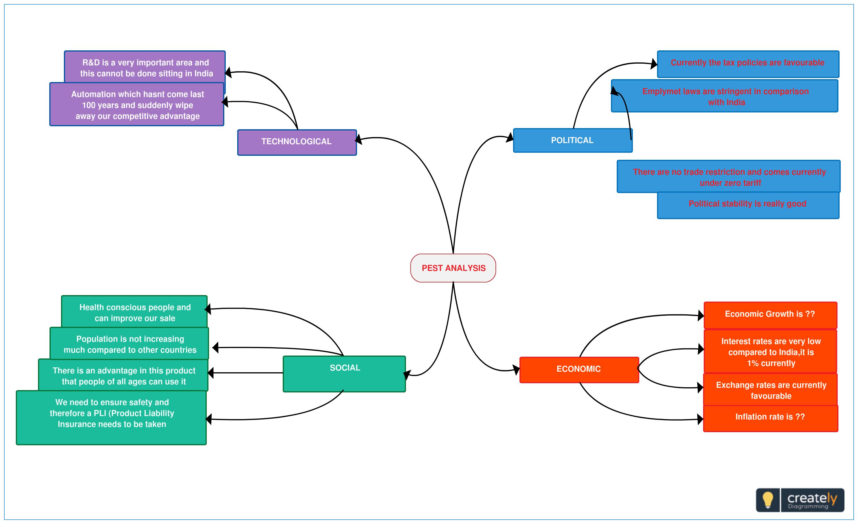 macroenvironmental analysis