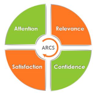 Keller S Arcs Model Of Motivation Instructional Design Corporate Training Elearning Industry