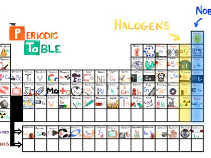 INTERACTIVE PERIODIC TABLE OF ELEMENTZ TED VIDEOS    edted - new periodic table with charges for groups