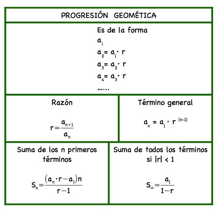 Para Estudiar Mates Progresiones Aritméticas Y Geométricas Math