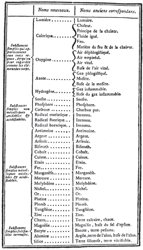 Antoine Lavoisier's first modern list of chemical elements