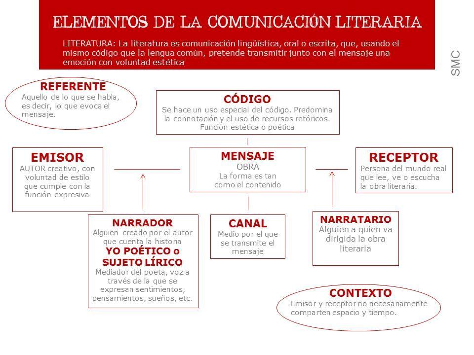 Elementos De La Comunicación Literaria Elementos De La Comunicacion Teoría Literaria Comunicacion Dibujos