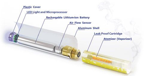 https://www.electronicecigreviews.com/the-truth-about-e-cig-batteries
