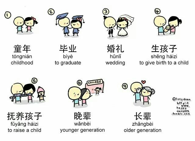 Vocabulario Chinese Language Pinterest Chinese Language