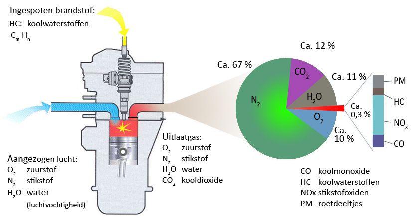 Verbranding in een verbrandingsmotor welke uitlaatgassen ontstaan verbranding in een verbrandingsmotor welke uitlaatgassen ontstaan er ccuart Gallery
