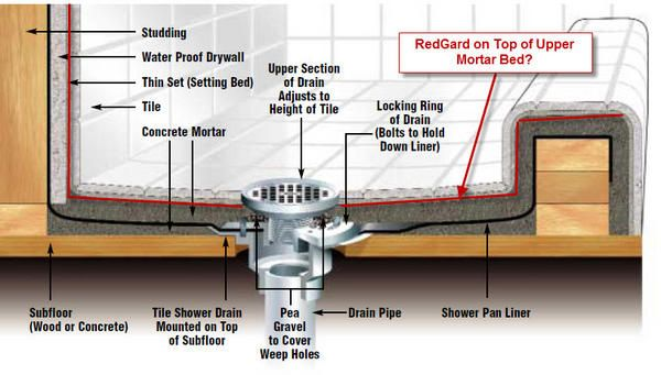Image Result For Redgard Shower Pan With Images Building A