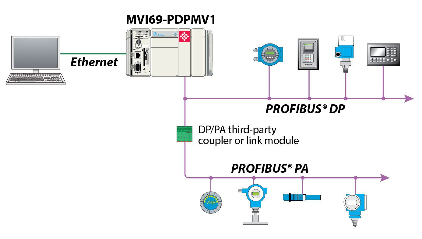 Mvi69 Pdpmv1 Schematic Profibus Wiring Diagram 3 5
