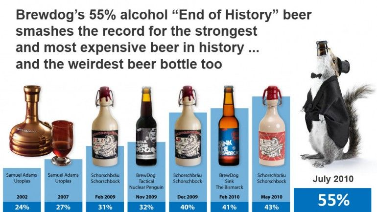 La storia delle birre più alcoliche End of History al primo posto con 55°