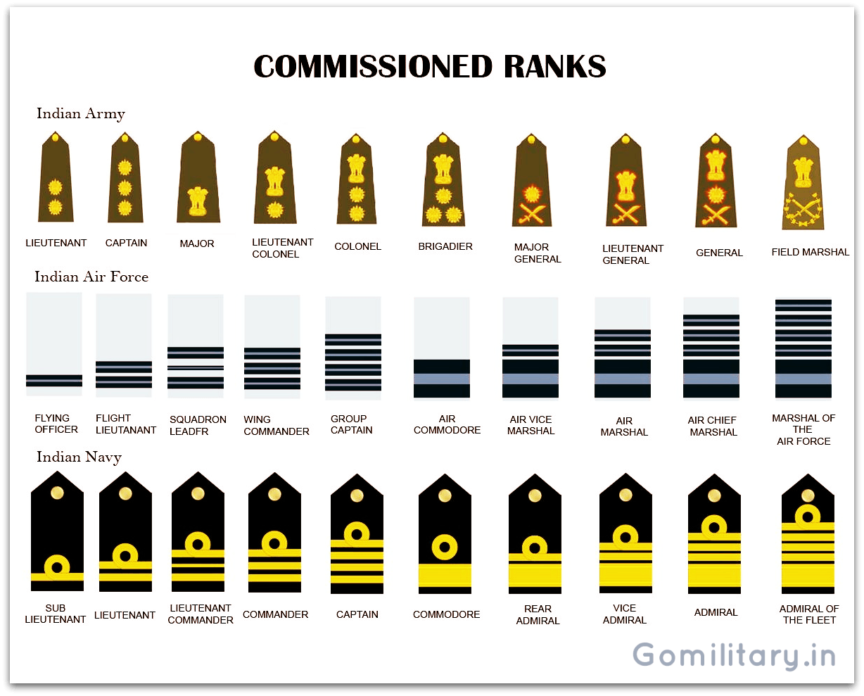 Equivalent Ranks Of The Indian Armed Forces Army Air Force And Navy Indian Army Special Forces Indian Defence Army Ranks