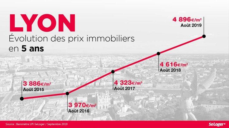 En 5 Ans Le Prix Immobilier A Lyon S Est Envole De 26 Immobilier Acheter Un Bien Immobilier Bien Immobilier
