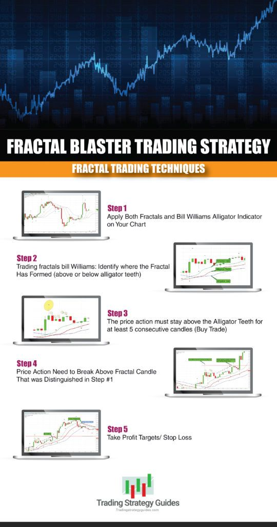Williams fractal strategy