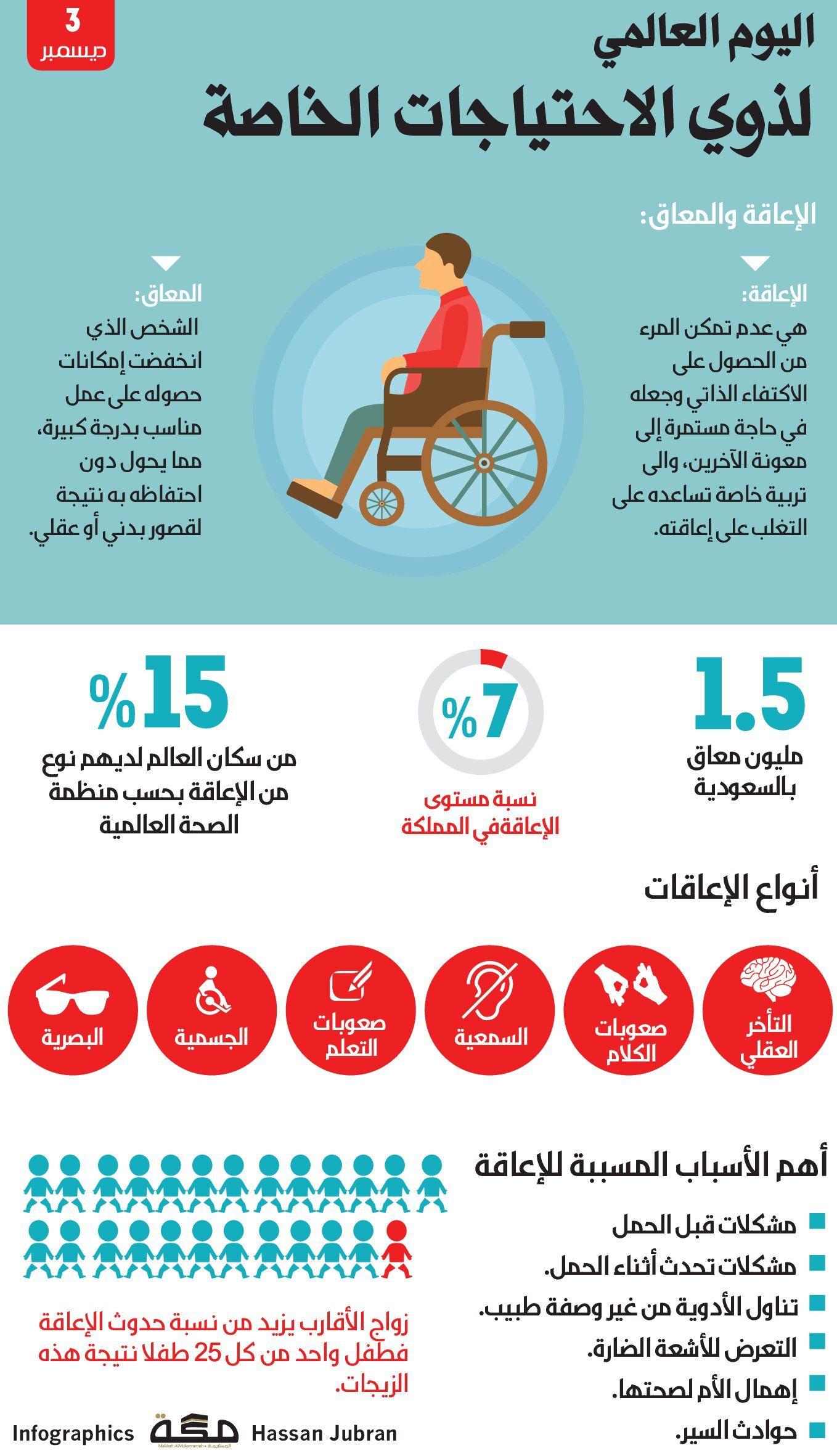 اليوم العالمي لذوي الاحتياجات الخاصة 3 ديسمبر صحيفةـمكة انفوجرافيك الأيام العالمية Infographic Makkah Map