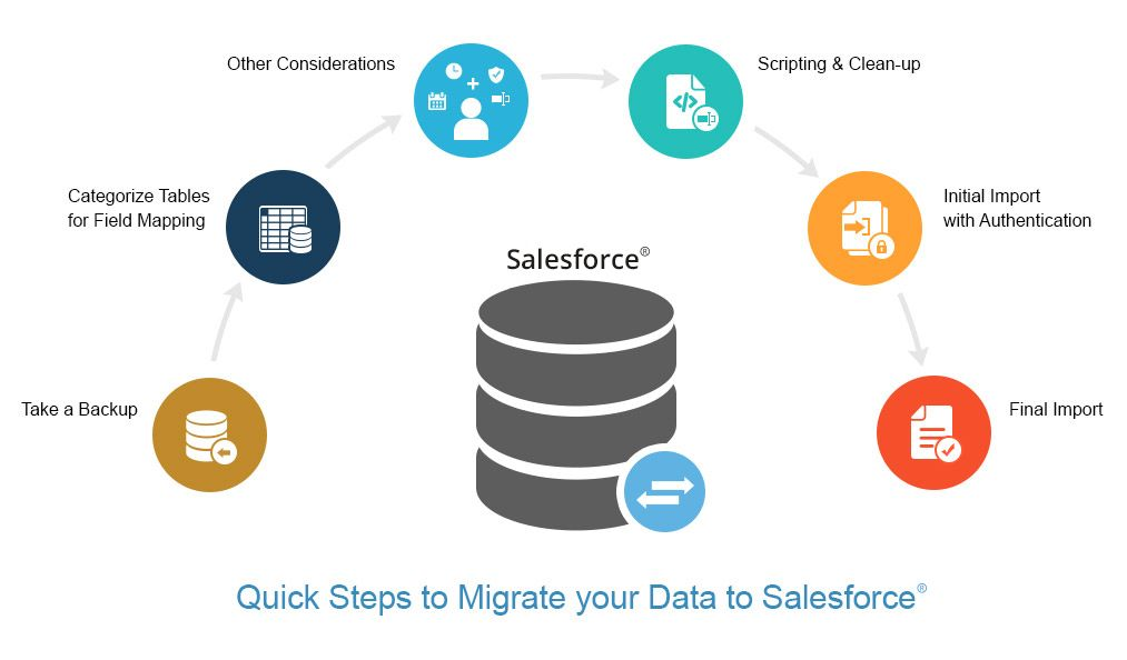 Steps To Migrate Your Data From Conventional Crm To
