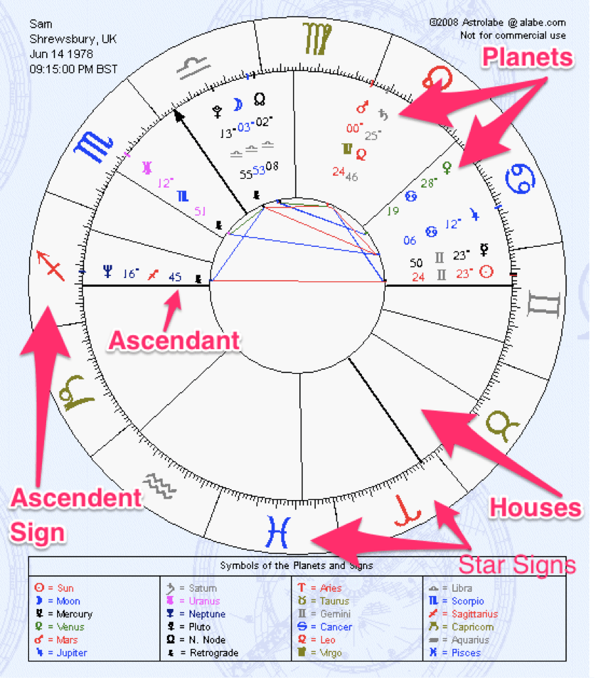 Important Elements of Birth Chart Astrological Chart Reading ...
