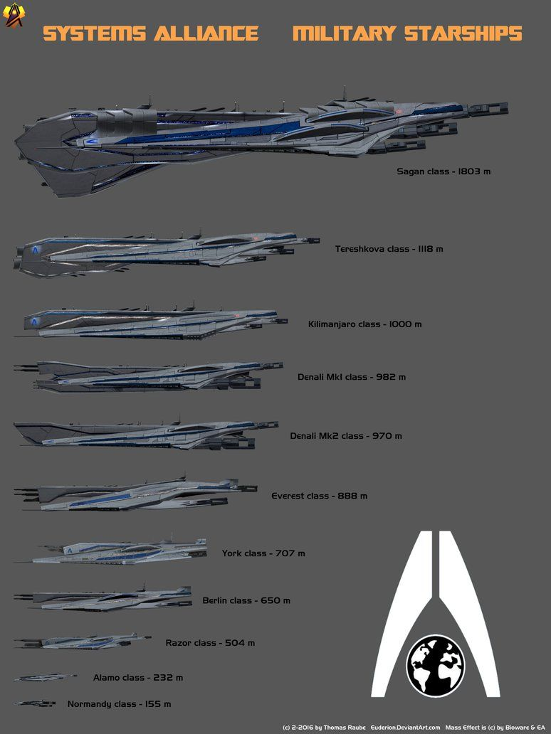 Systems Alliance Starship Size Comparison by Euderion on