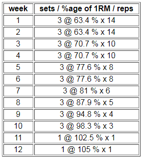 classic 9 and 12 week powerlifting peaking program