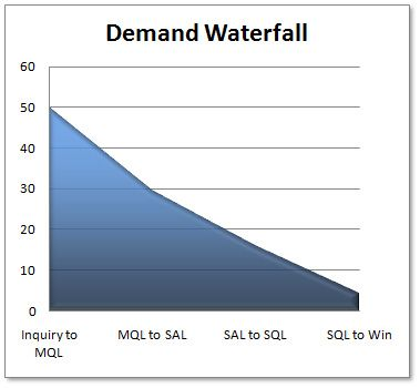 B2B Demand Waterfall Chart Demand Generation Pinterest Chart - waterfall chart
