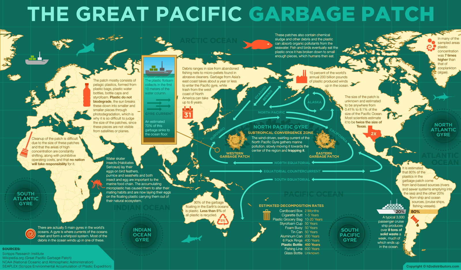 Great Pacific Garbage Patch - infographic
