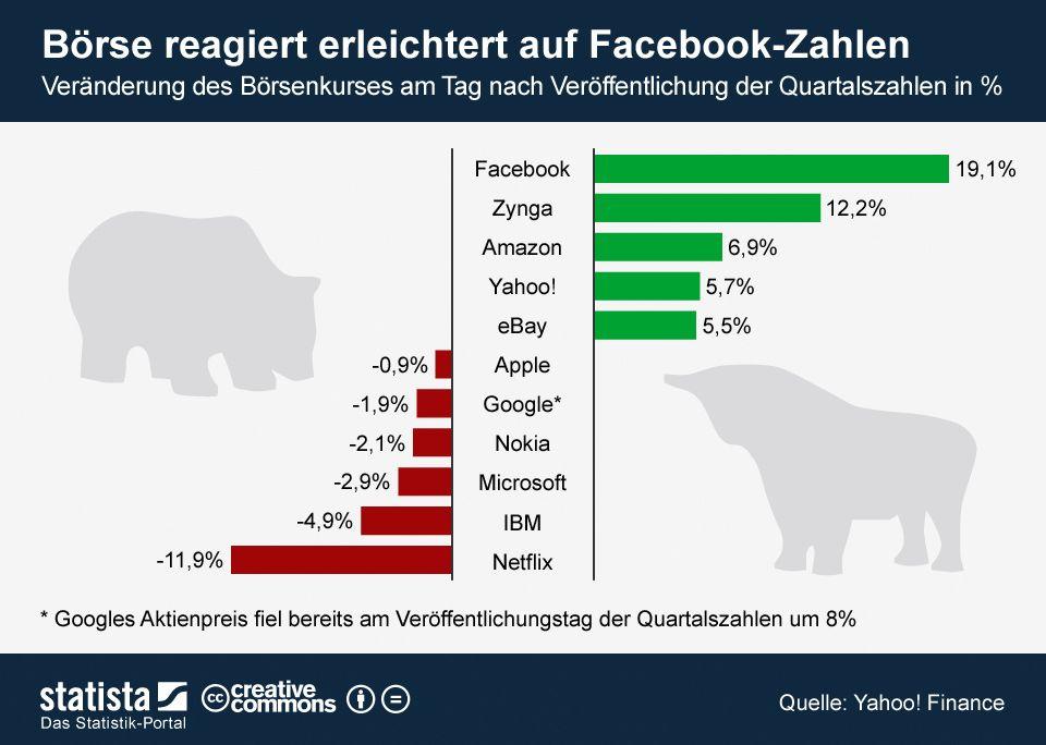 Die Grafik zeigt die Veränderung des Börsenkurses von ausgewählten Tech-Unternehmen am Tag nach Veröffentlichung der Quartalszahlen. #statista #infografik