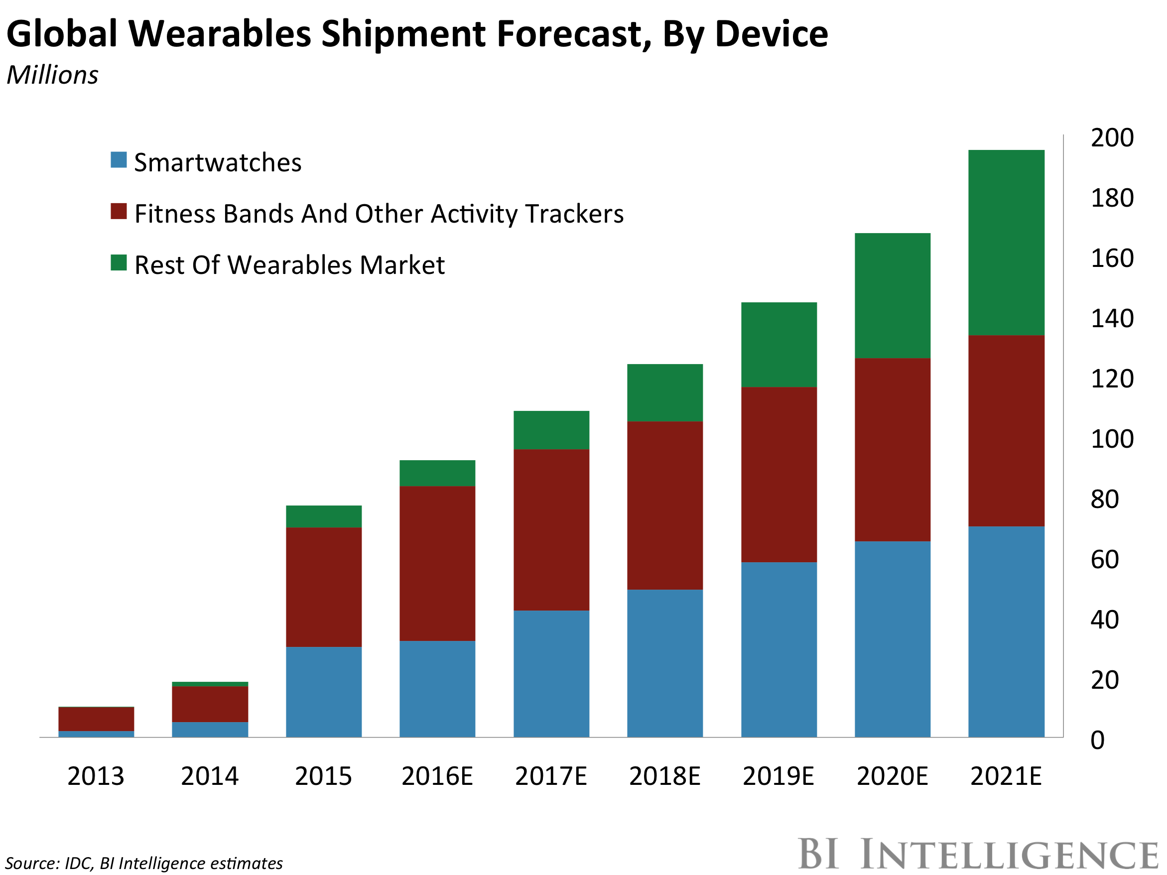 Smartwatch Wearables Research Forecasts Trends Market Use