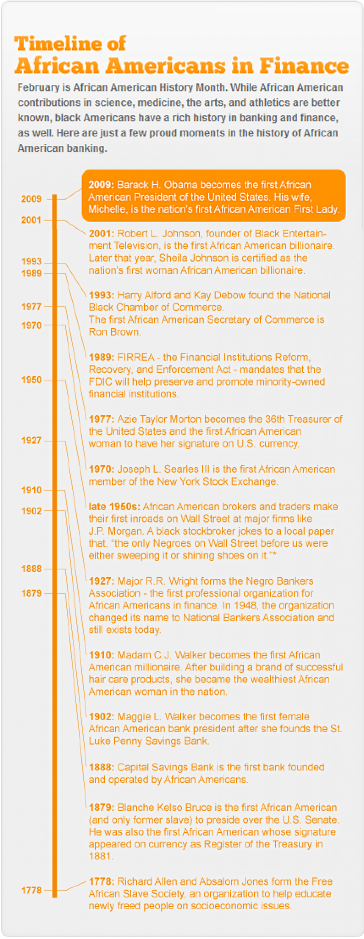 Timeline of African Americans in Finance Visual.ly in