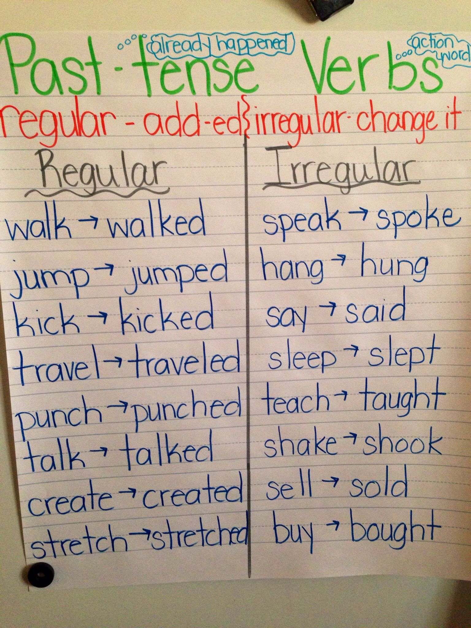 Simple past-tense regular and irregular verb anchor chart ...