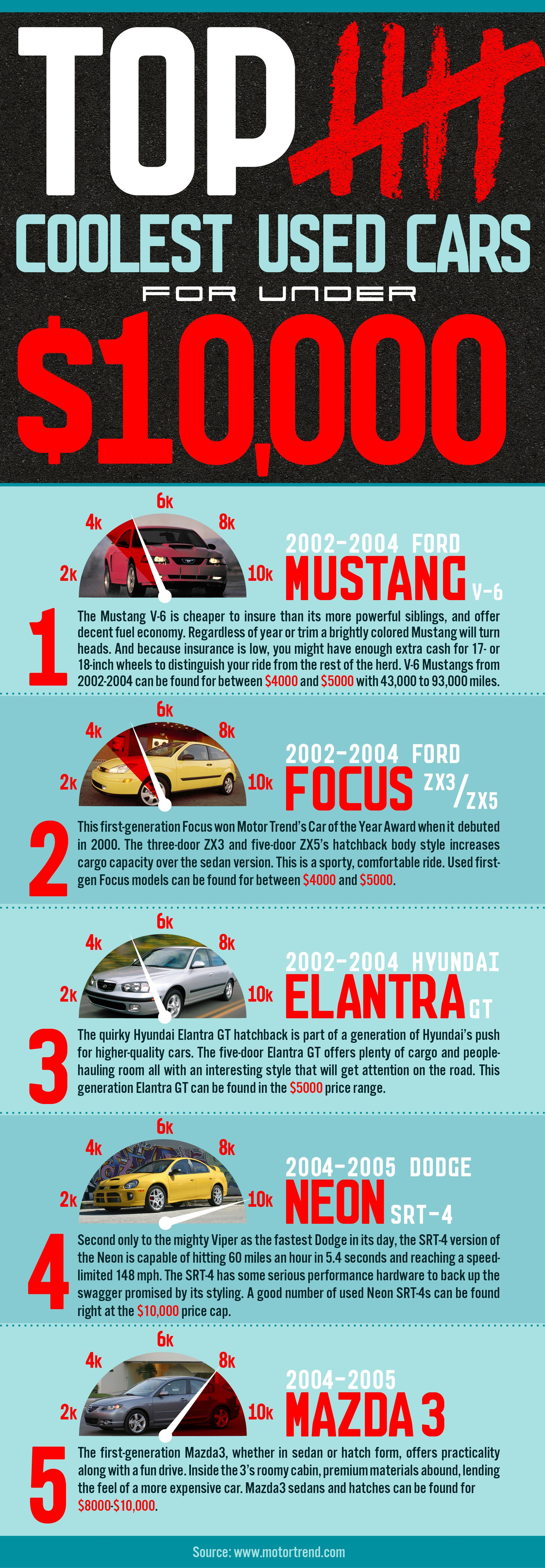 The coolest used cars under 10k http www kengarffused com