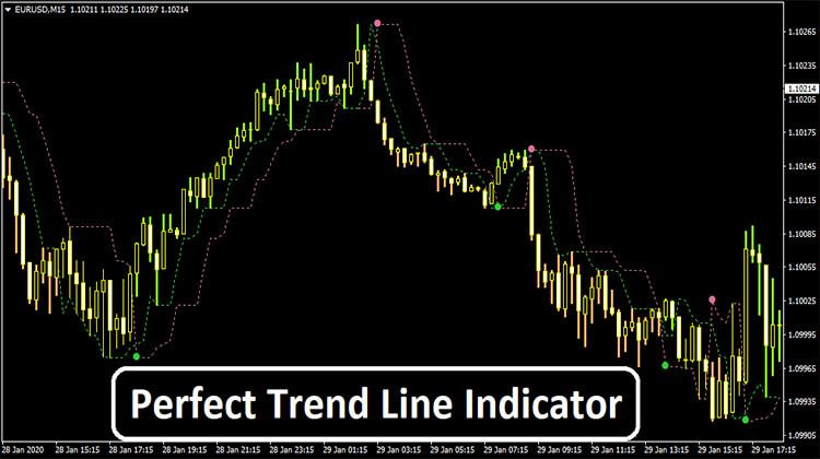 Perfect Trend Line Indicator Line Moving Average Forex Trading