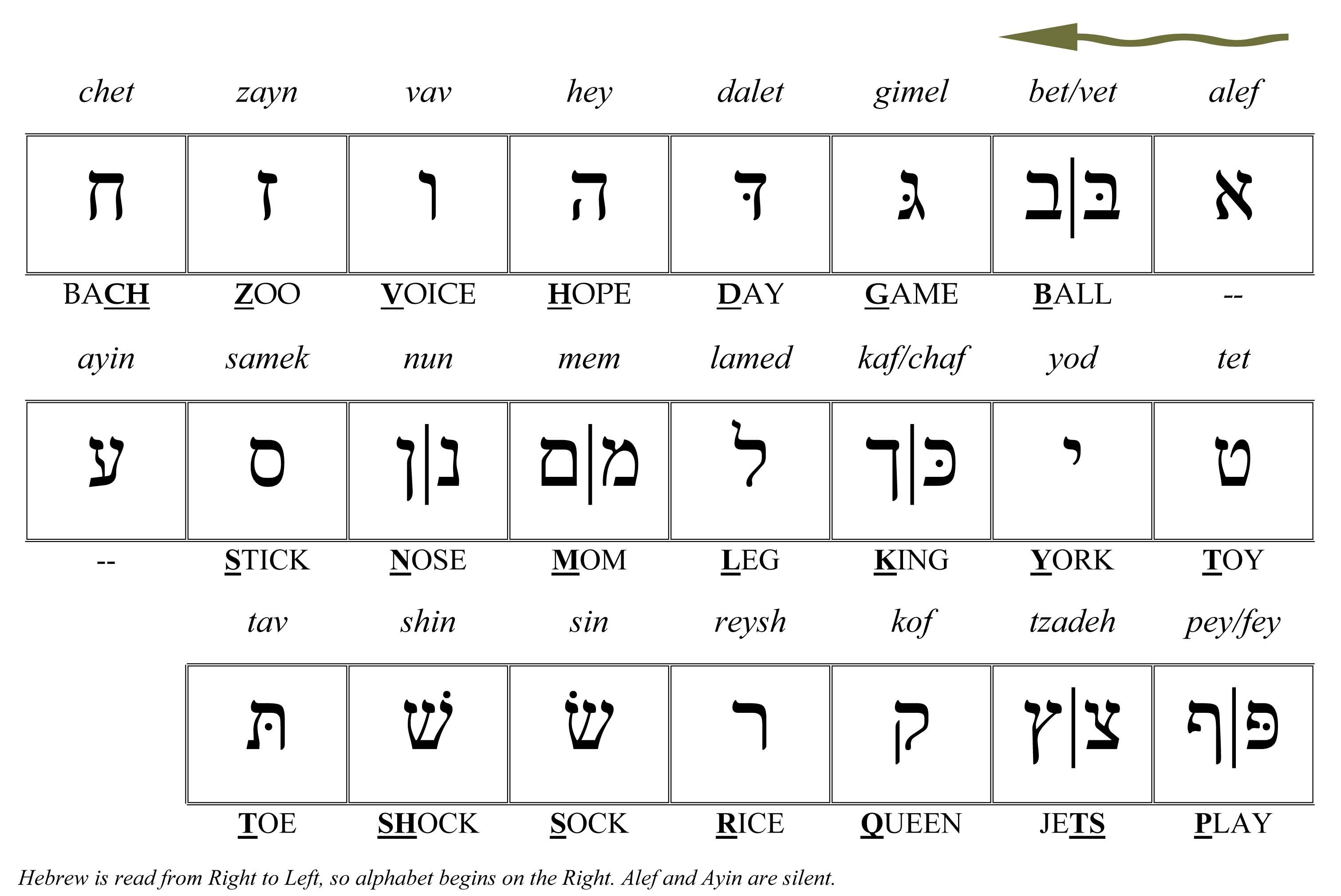 Learn To Read The Hebrew Alphabet