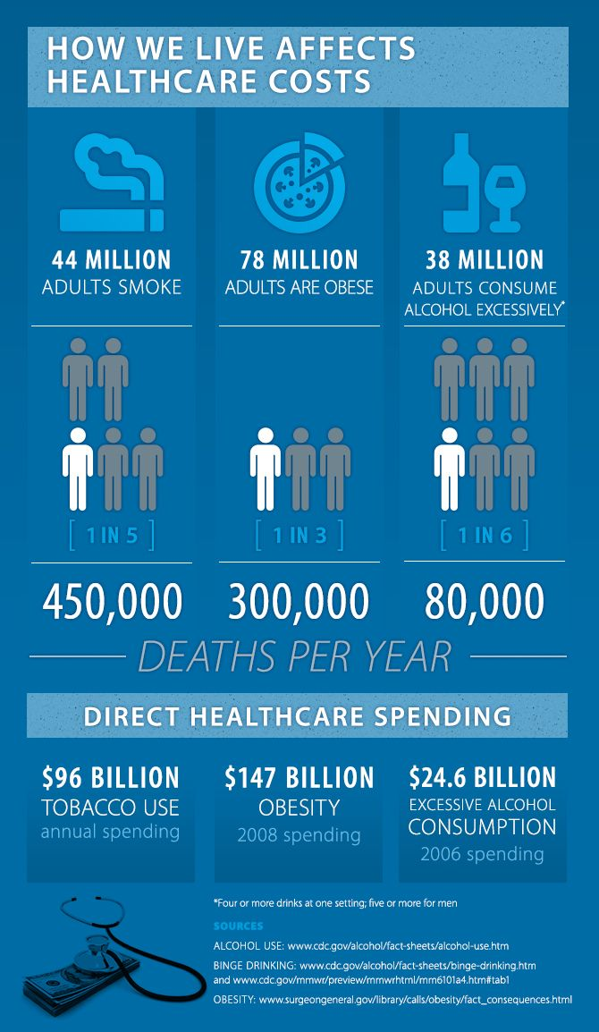Personal Behavior Plays A Role In Rising Healthcare Spending