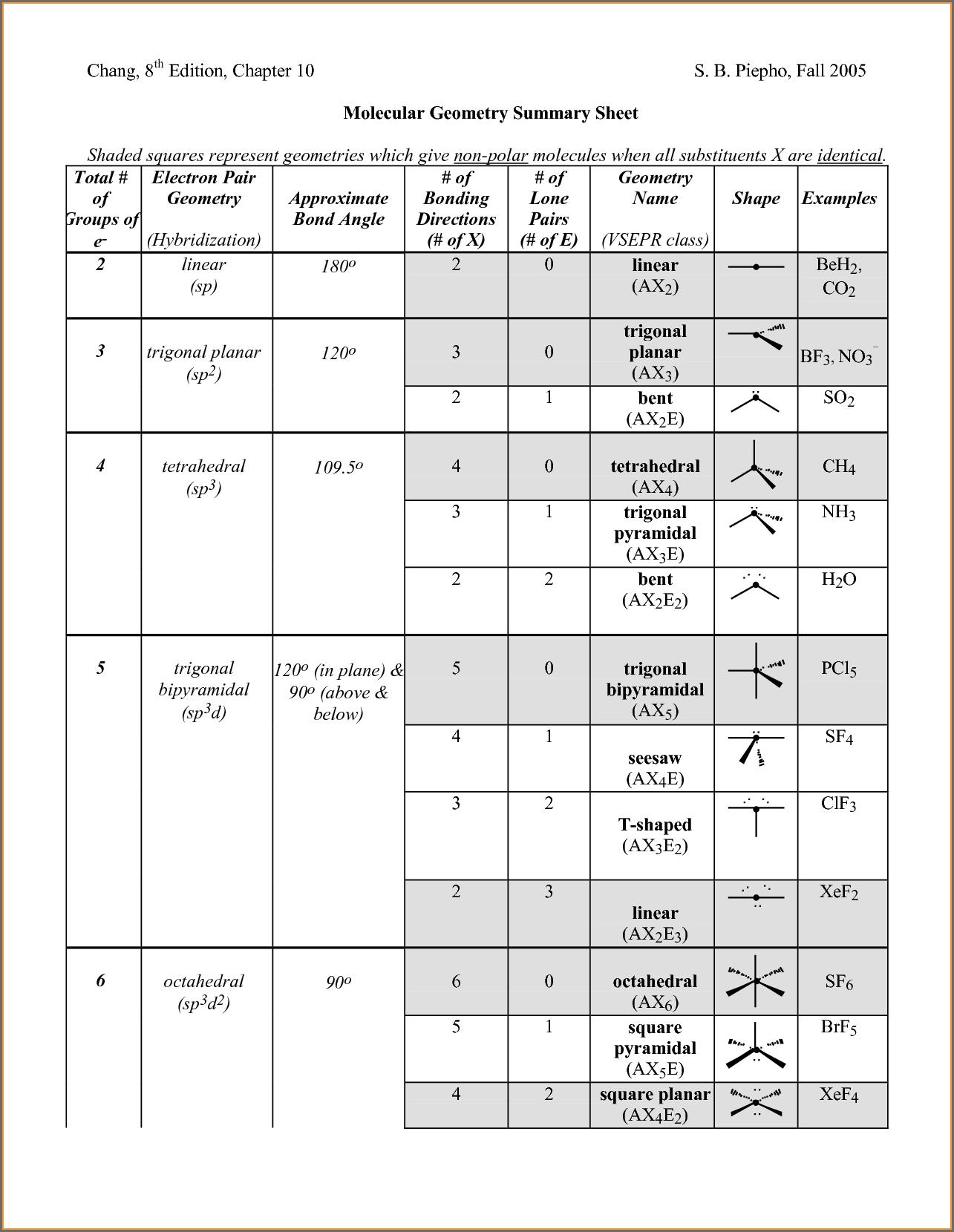 Molecular Geometry Chart Molecular Geometry Chart