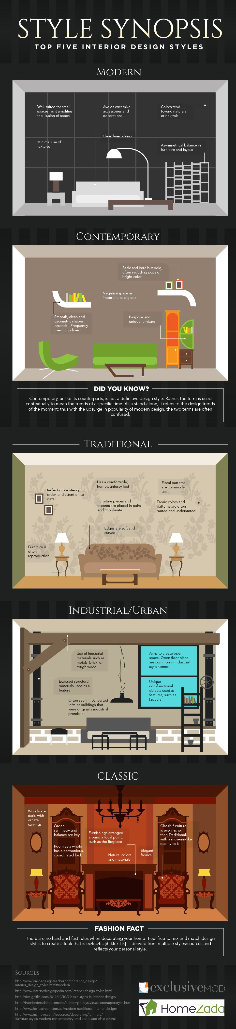 Top five interior design styles which one describes yours infographic