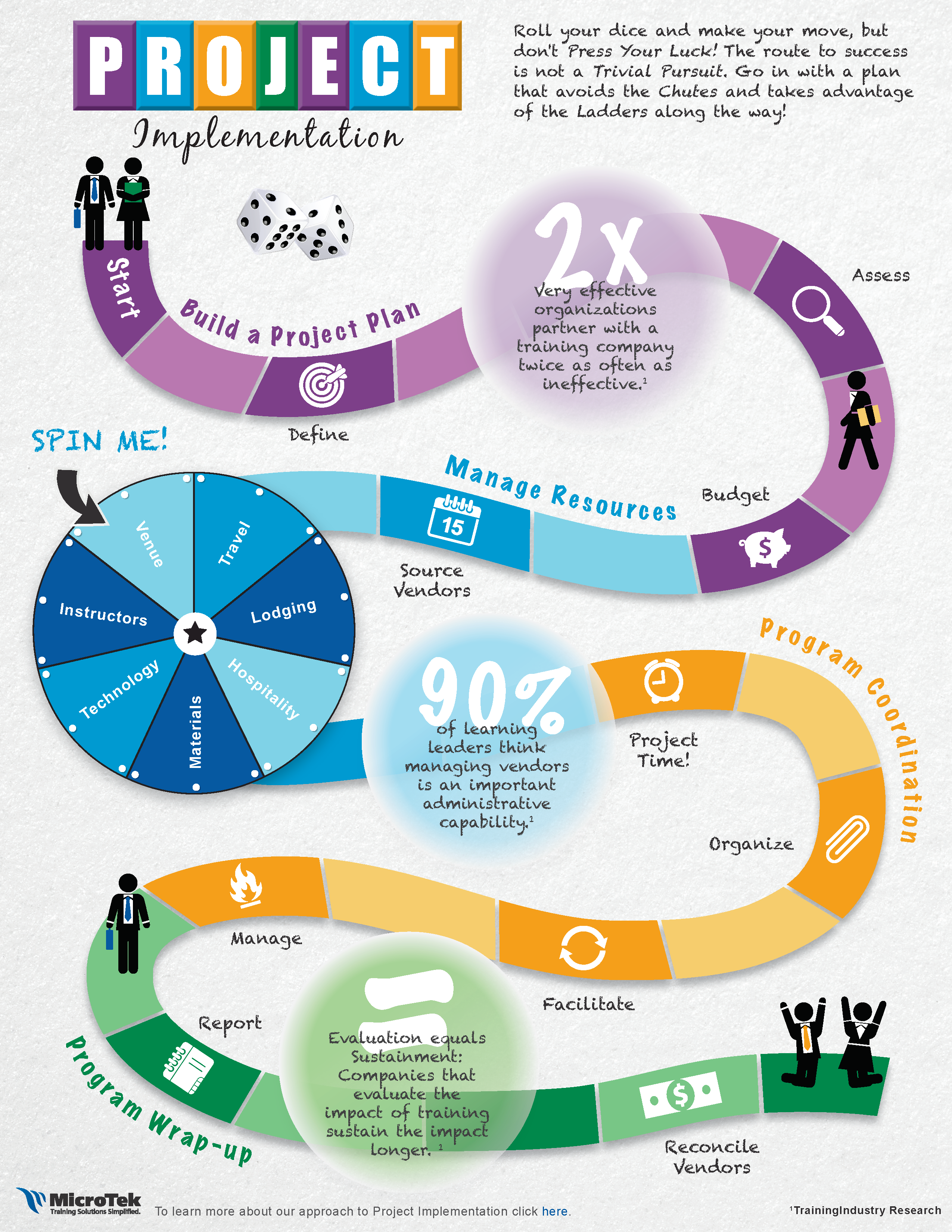 Project Implementation Microtek Training Infograph