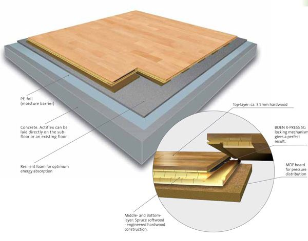 Sprung Dance Flooring What Has Rh Been Up To Take A Look