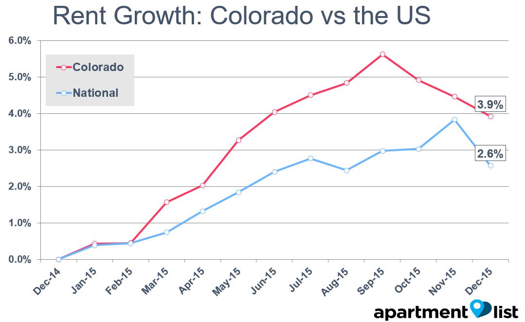 Apartment List Colorado Rent Report Apartment List Rentonomics Rent Prices List Rent