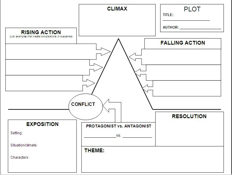 Plot chart Can really help authors plan out there story - Flow Map Printable